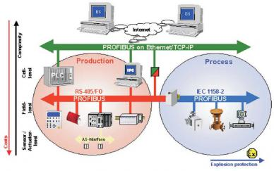 it INTERFACCIA PROFIBUS 140506