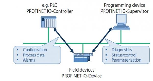 Profinet communication