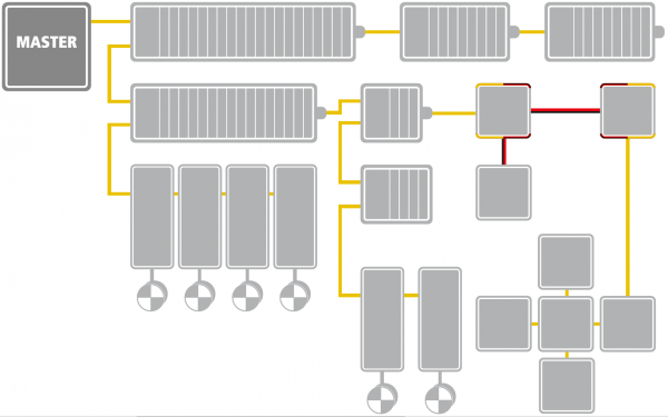 Ethercat topology